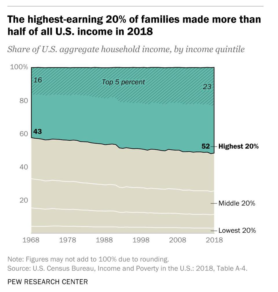 The highest earning 20 percent of families made more than half of all U.S. income in 2018