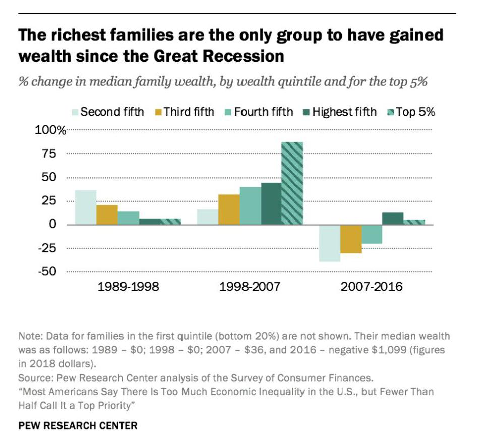 Only the richest families increased their wealth between 1989 and 2016.
