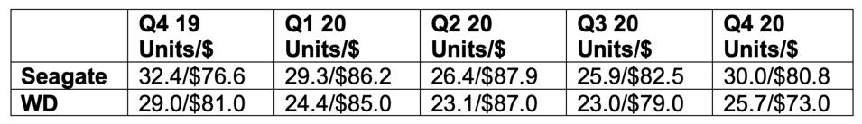 HDD ASP per quarter