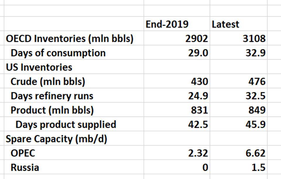 Oil market data