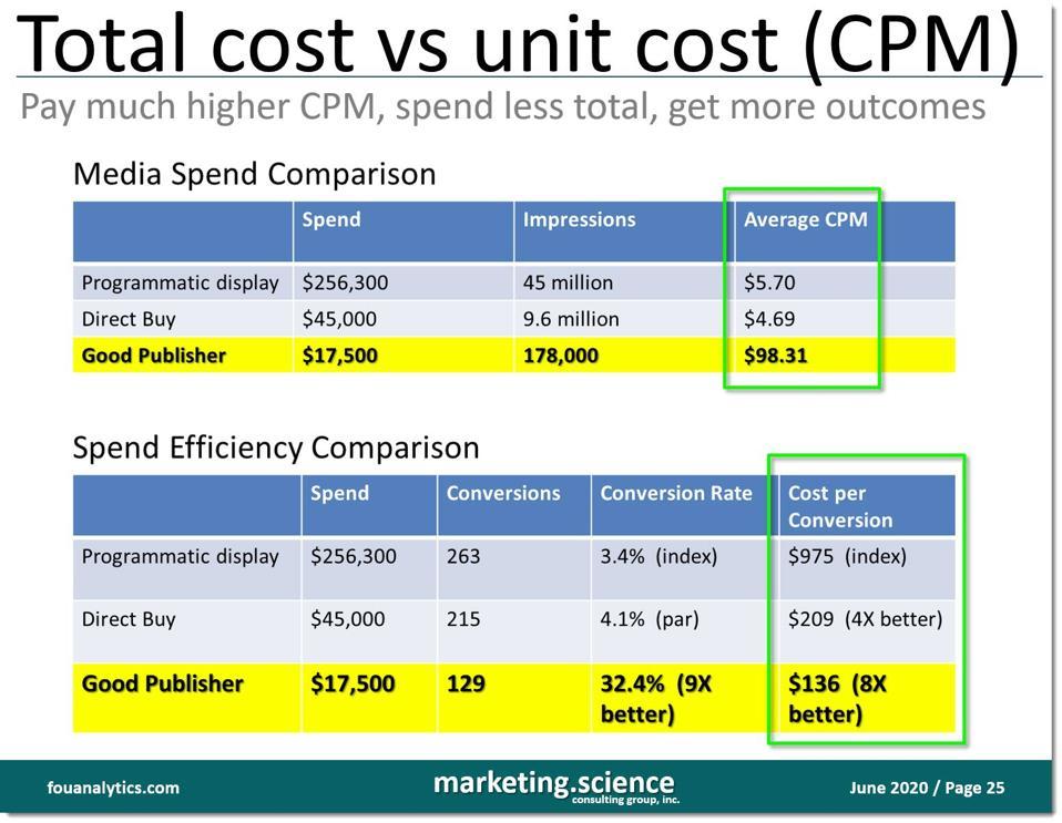 spend efficiency, cost per conversion