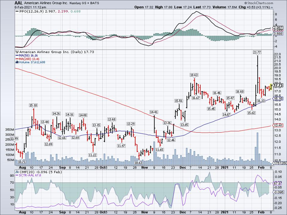 Simple moving average of American Airlines Group Inc (AAL)