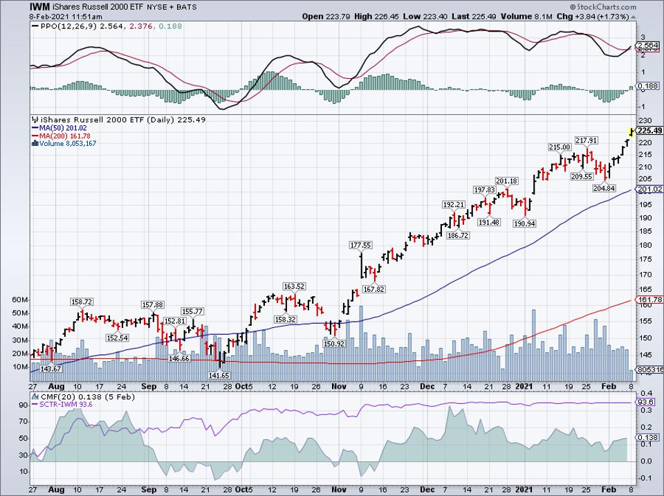 Simple moving average of iShares Russell 2000 ETF (IWM)
