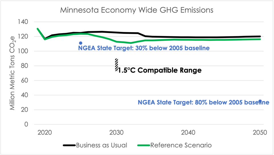 Line graph showing Minnesota's emissions trajectory is far off track from a 1.5 degree target.