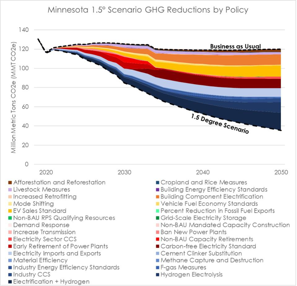 Wedge graph that shows reductions in emissions by economic sector until 2050.