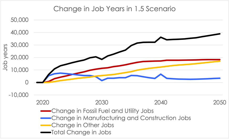 Line graph showing growth in manufacturing and constructions jobs up to 2050.