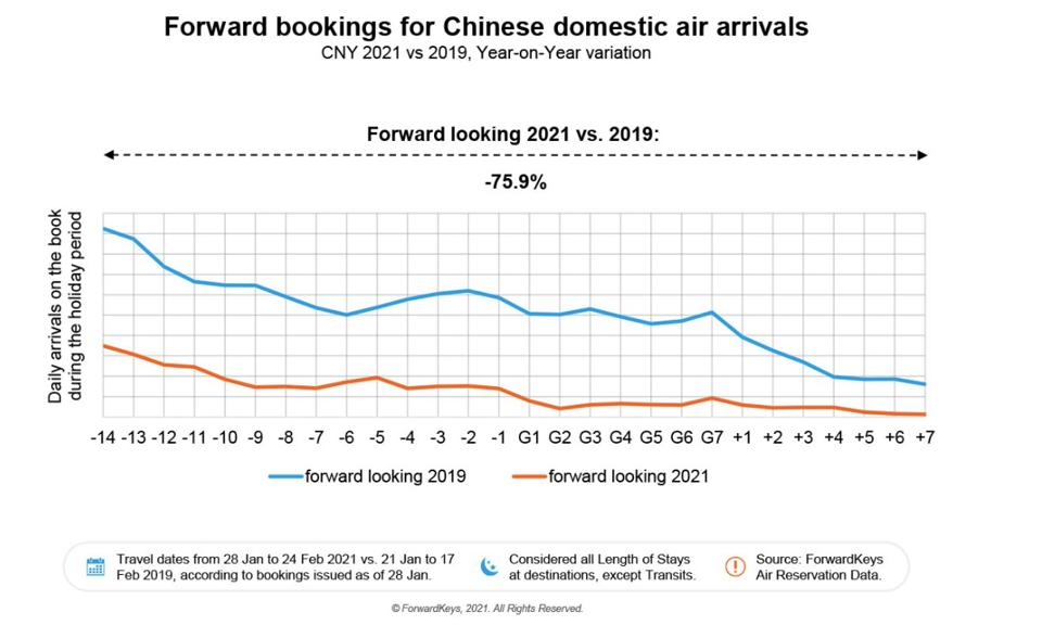 Forward bookings for Chinese domestic air travel over Chinese New Year, 2019 vs 2021.
