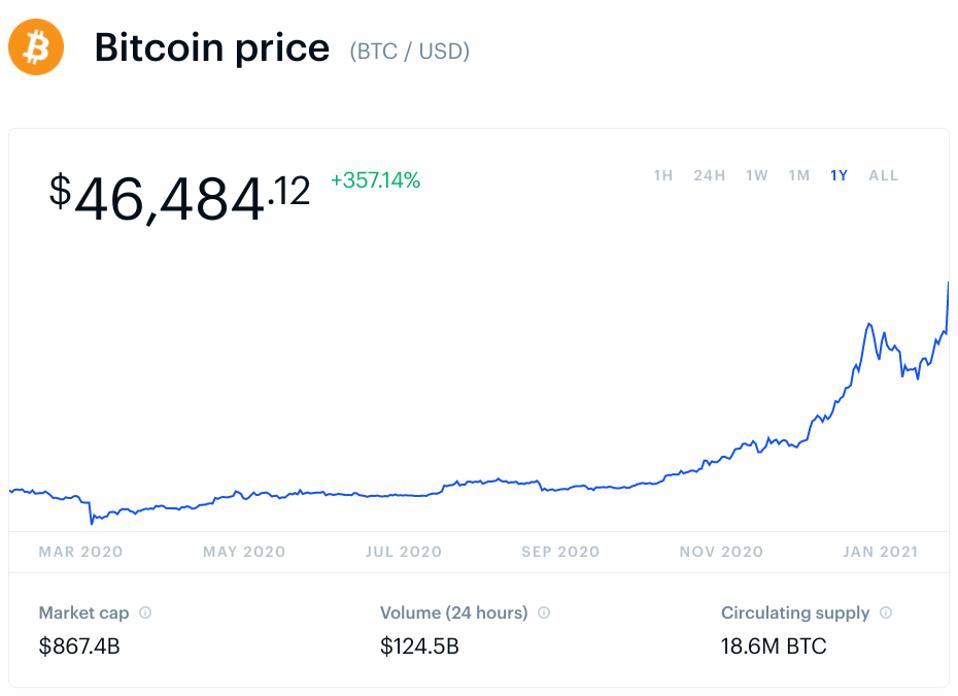 bitcoin, bitcoin price, Tesla, Elon Musk, chart