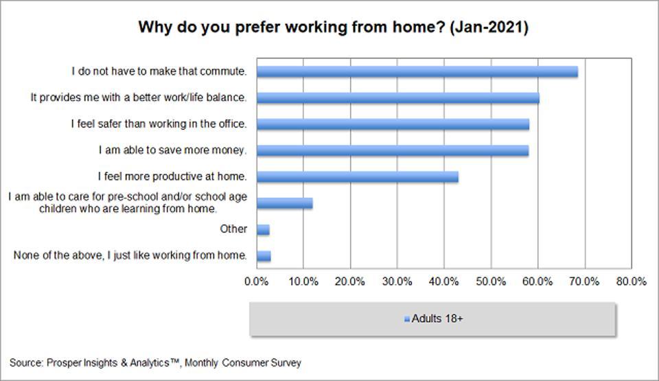 Prosper - Prefer să lucrați de acasă