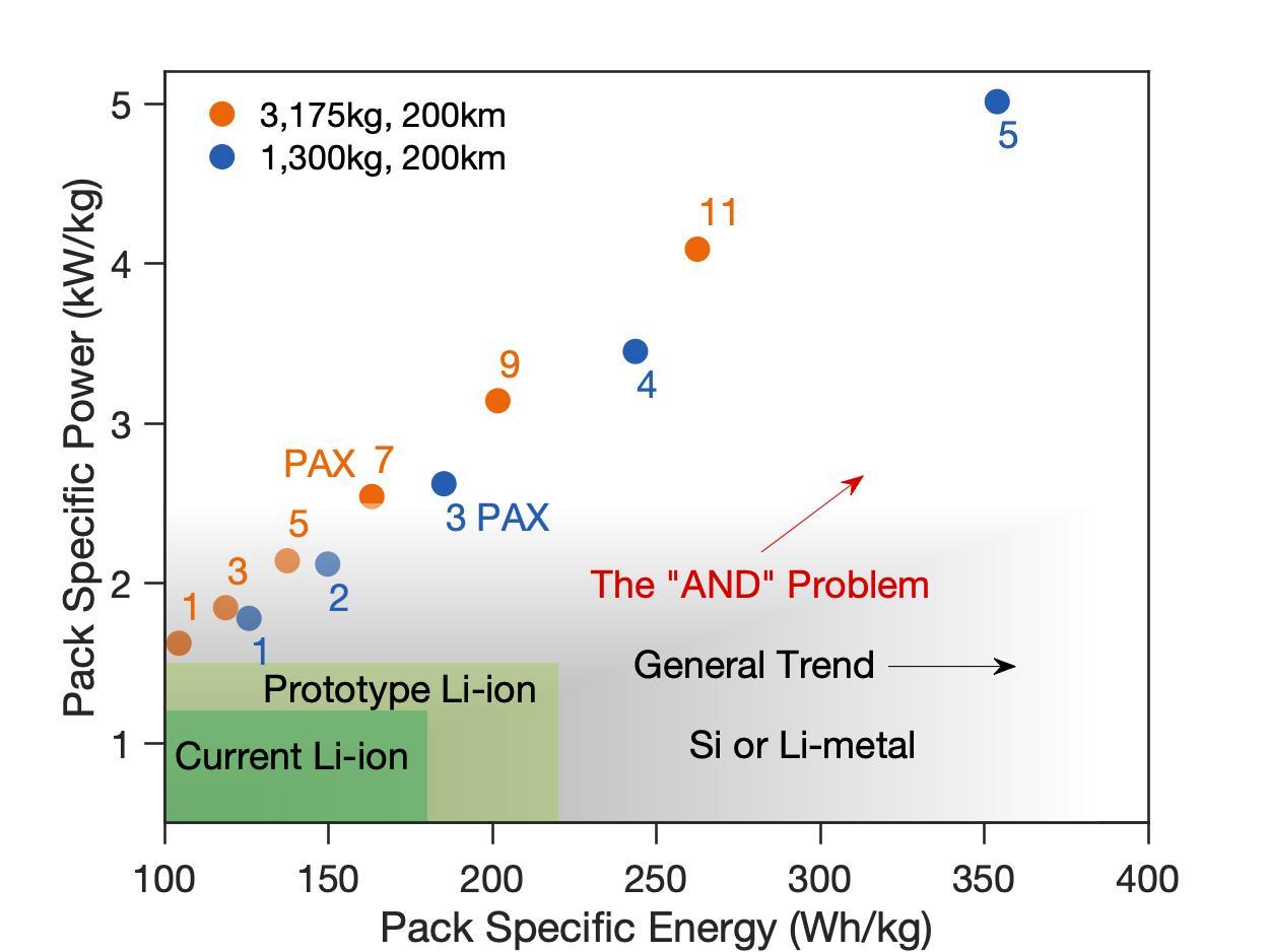 lilium battery estimate