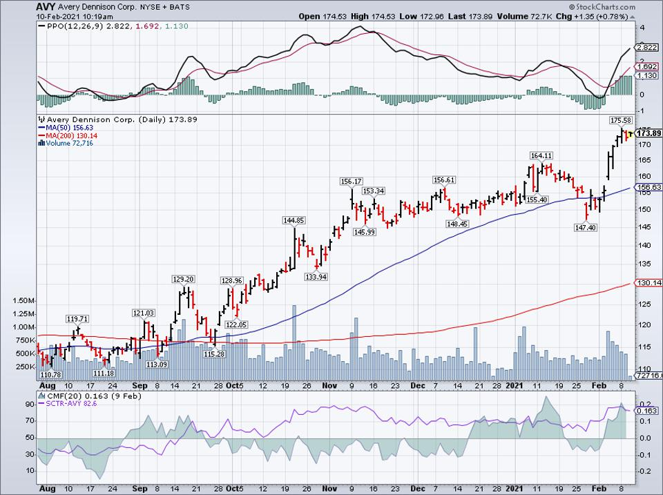 Simple moving average of Avery Dennison Corp (AVY)