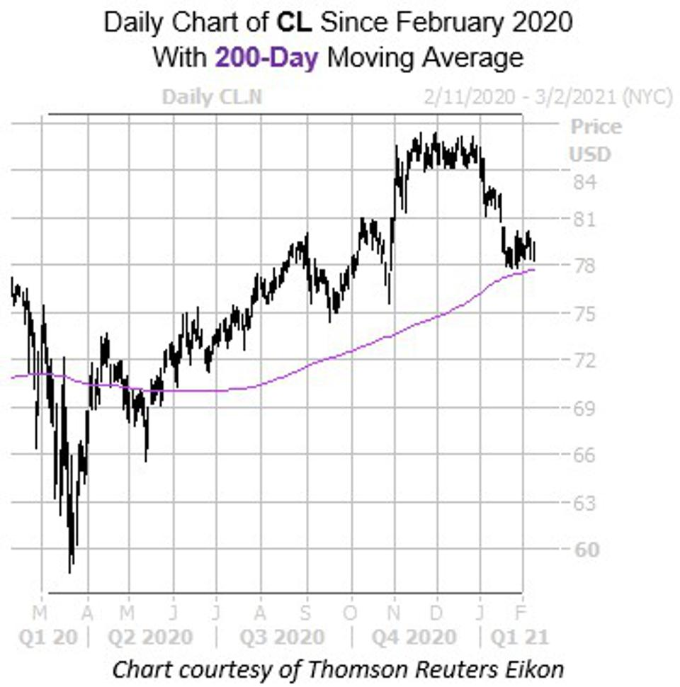 Daily Chart of CL Since February 2020 With 200-day Moving Average