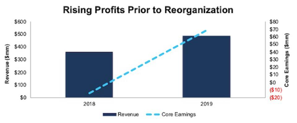 BMBL Revenue And Core Earnings 2018-2019