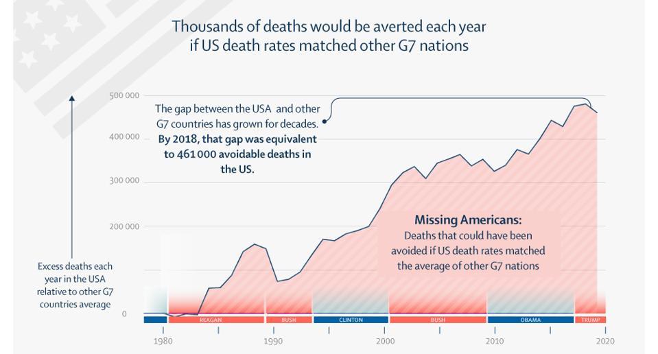 Lives Lost Trump The Lancet