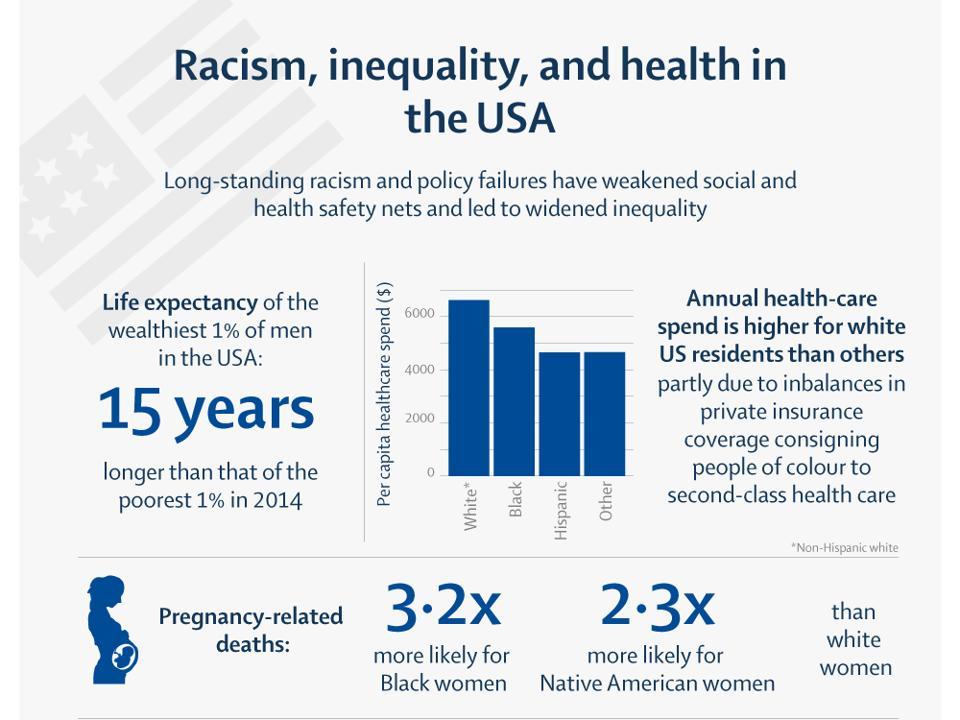 Racial inequality Trump The Lancet