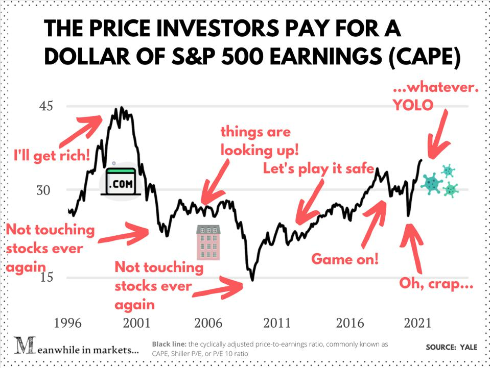 The CAPE of the S&P 500 stocks