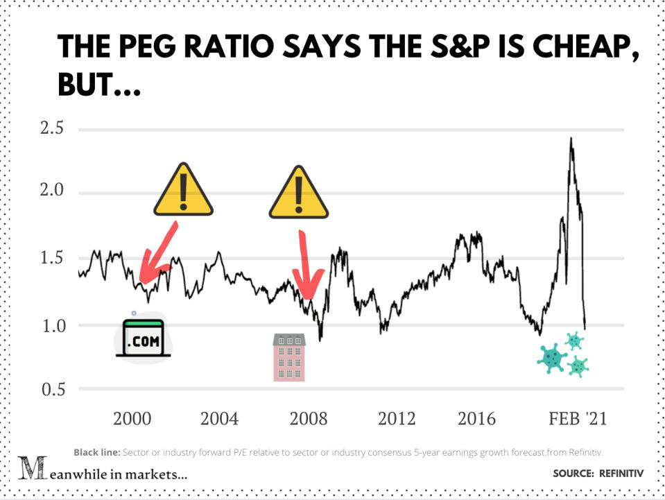 The PEG ratio of the S&P 500