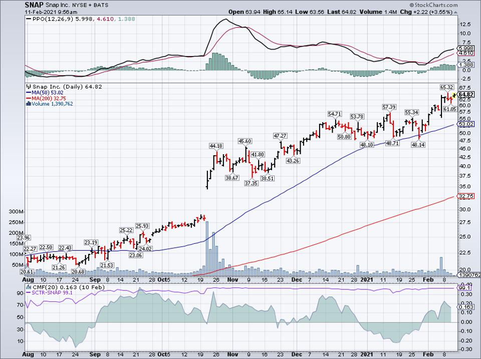 Simple moving average of Snap Inc (SNAP)