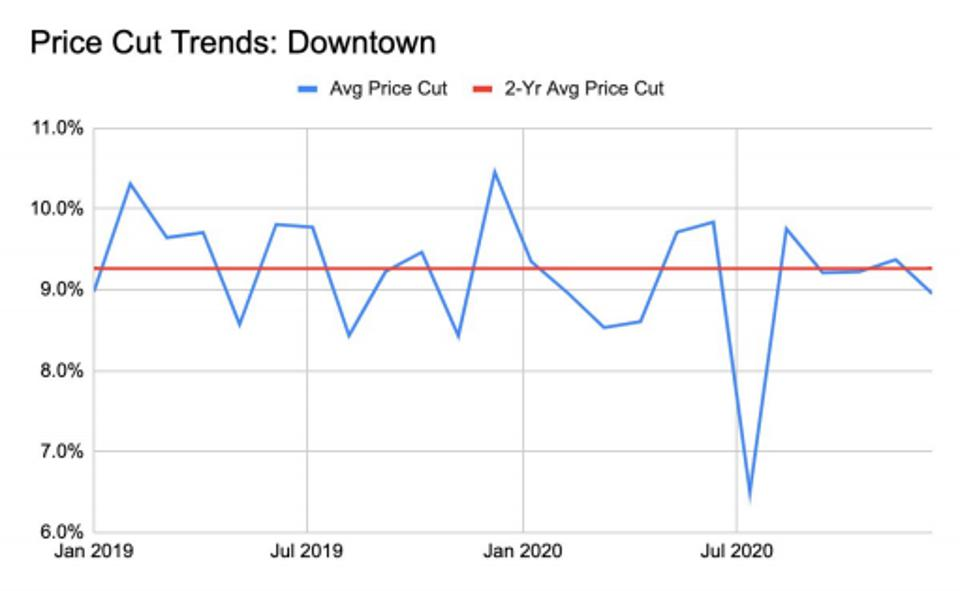 a chart showing price cut trends in downtown Manhattan.