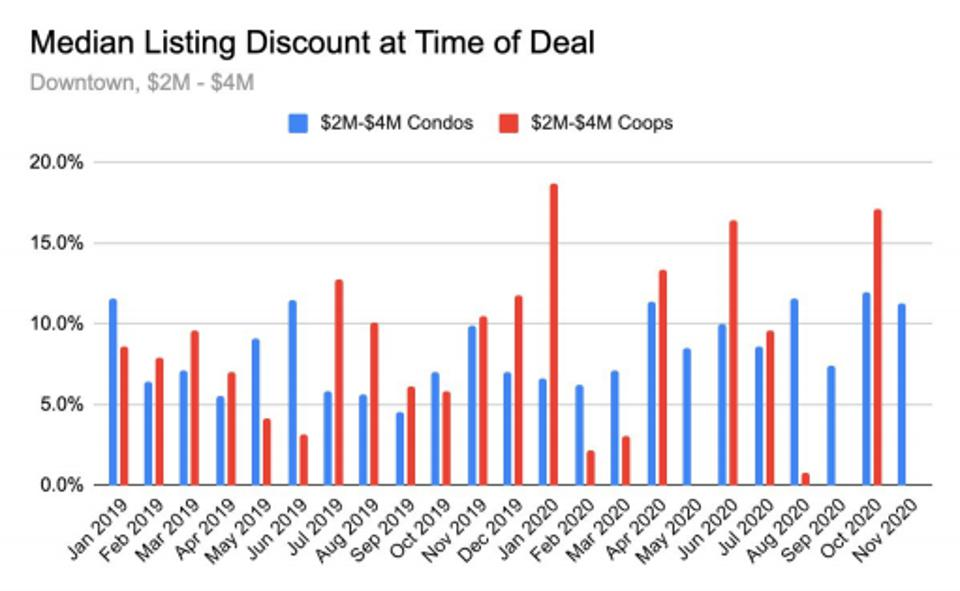 median listing discount at time of deal downtown manhattan