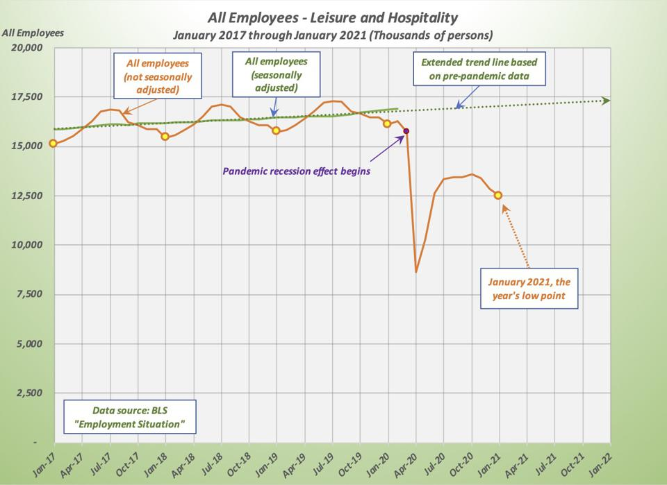 Graph shows not seasonally adjusted employment vs seasonally adjusted
