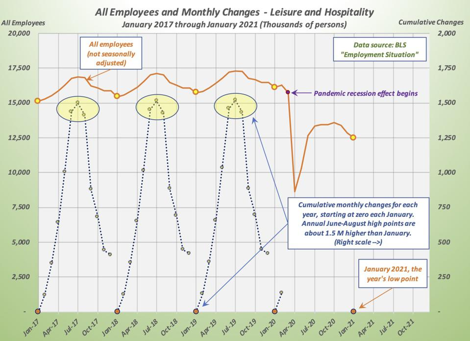 Graph shows monthly seasonal employment changes