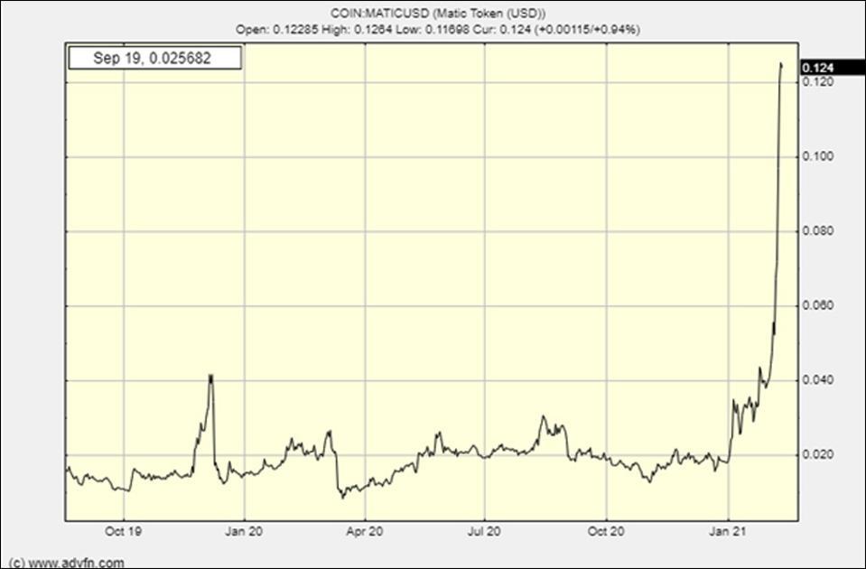 Bitcoin kaina pirmą kartą pasiekė 25 tūkst.