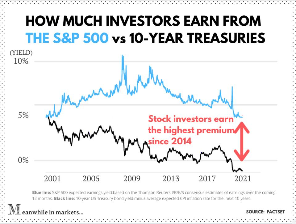 The S&P 500 earnings yield vs. 10-Year Treasury real yield