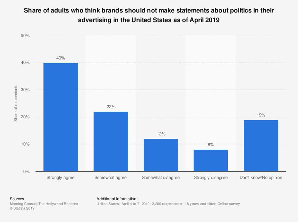 62% of adults say they think brands shouldn't mention politics