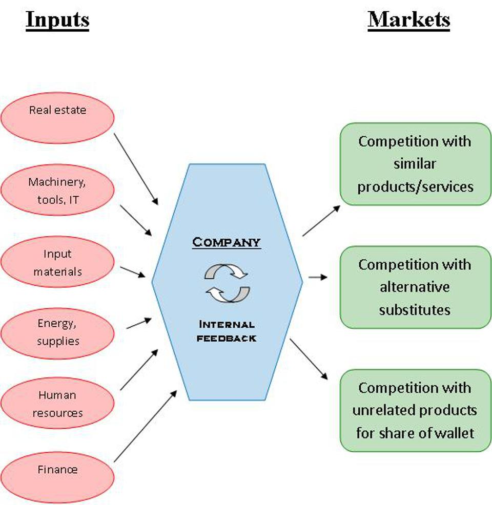 Diagram of business processes