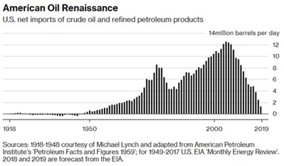 Graph of crude oil imported to USA peaking in 2006.