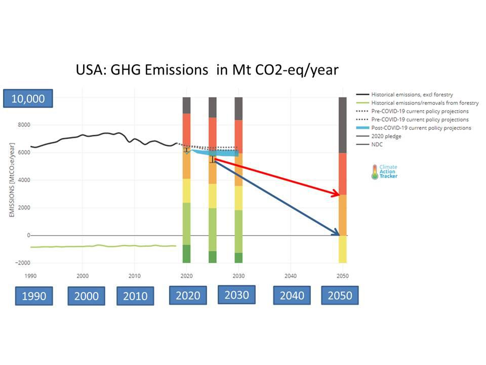 Trends and forecasts of GHG emissions in USA peaking at 2007.