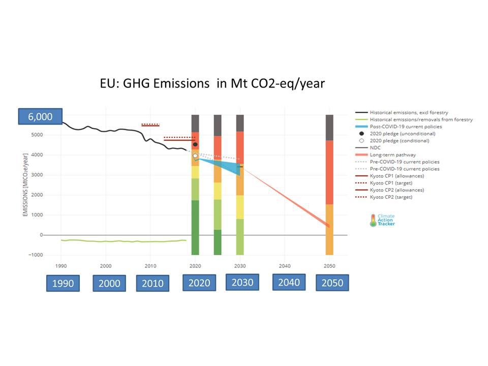 Falling trend and forecast for GHG emissions after 1990