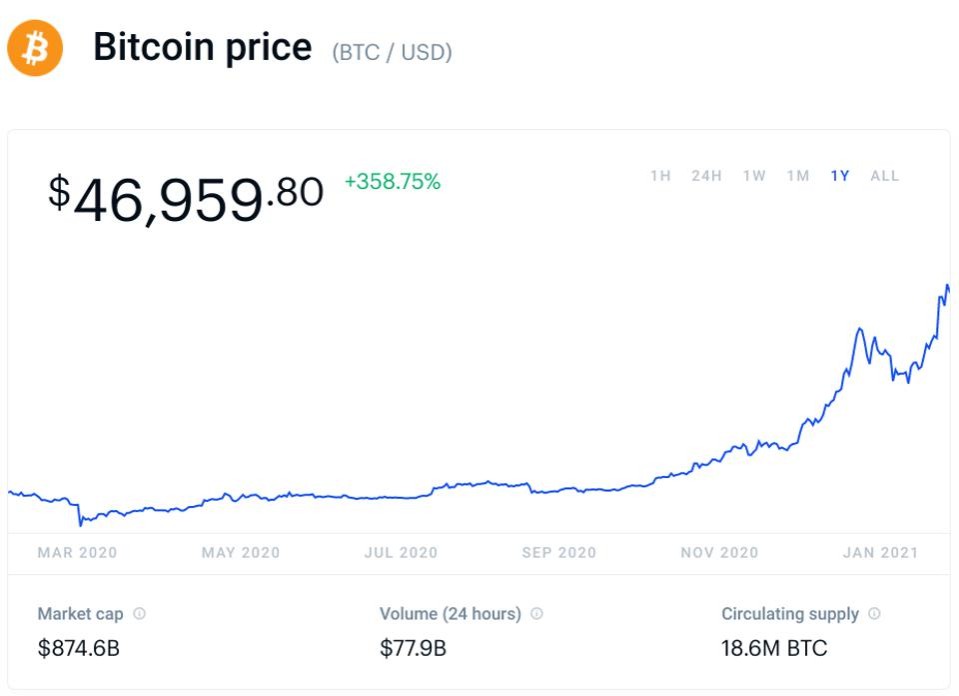 bitcoin, bitcoin price, Donald Trump, Anthony Scaramucci, chart