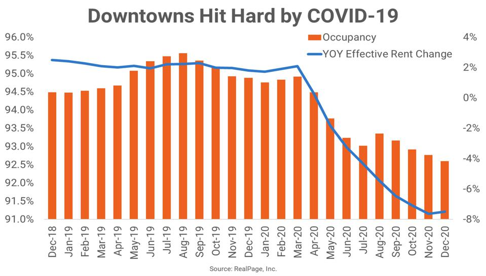 Graph of rents in downtown buildings shows declines.