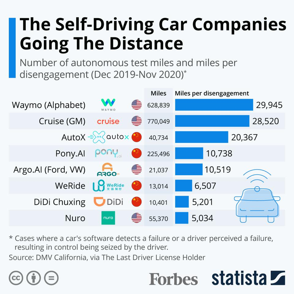 The Self-Driving Car Companies Going The Distance