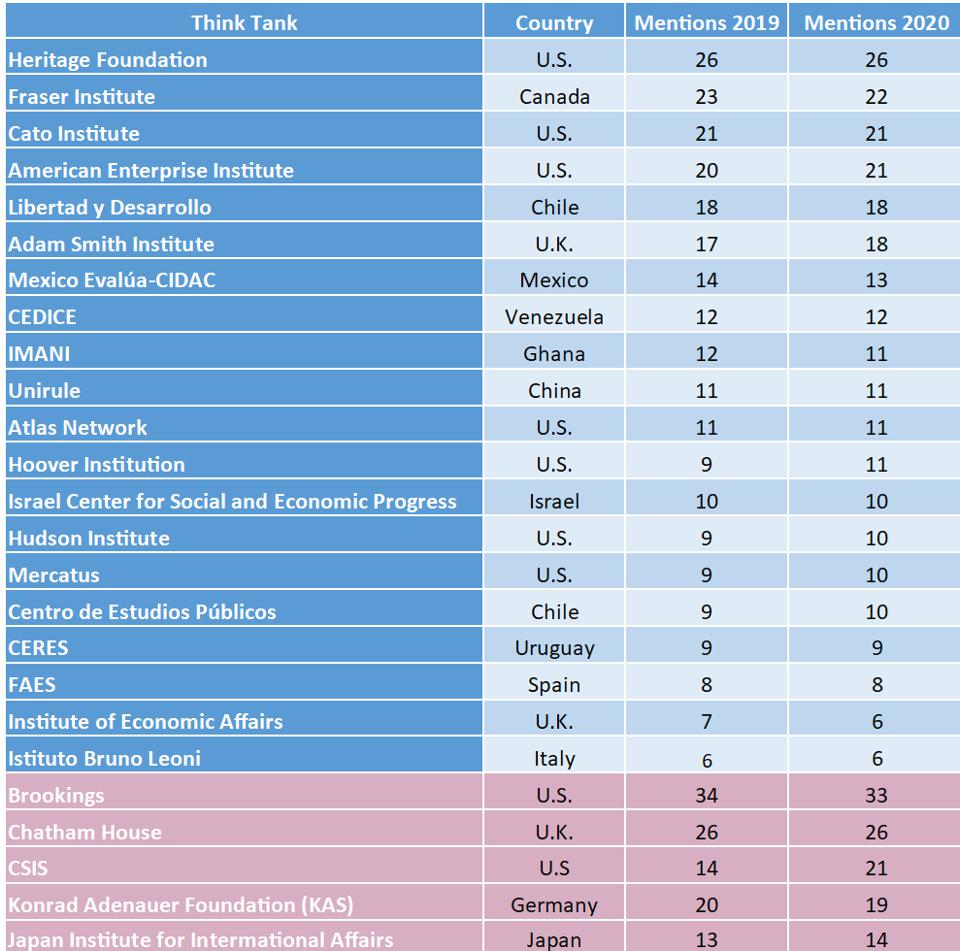 A Table showing the 2019 and 2020 ranking of free-market think tanks and key competitors