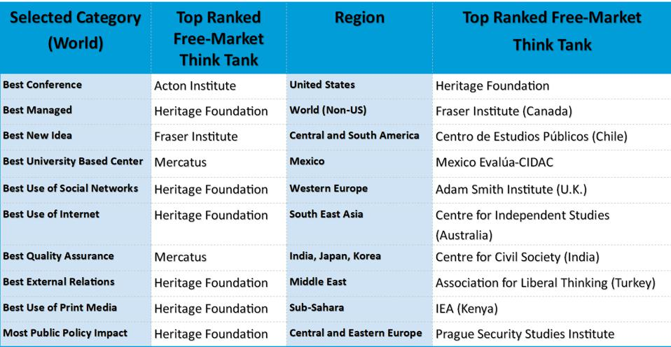A table showing 20 top ranked free-market think tanks in different regionbs and categories