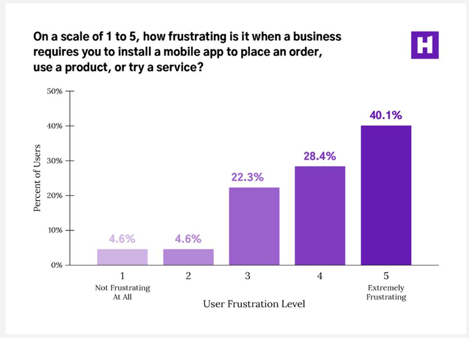 Over 90% of us get frustrated when a business requires an app download for us to use their product or try their service.