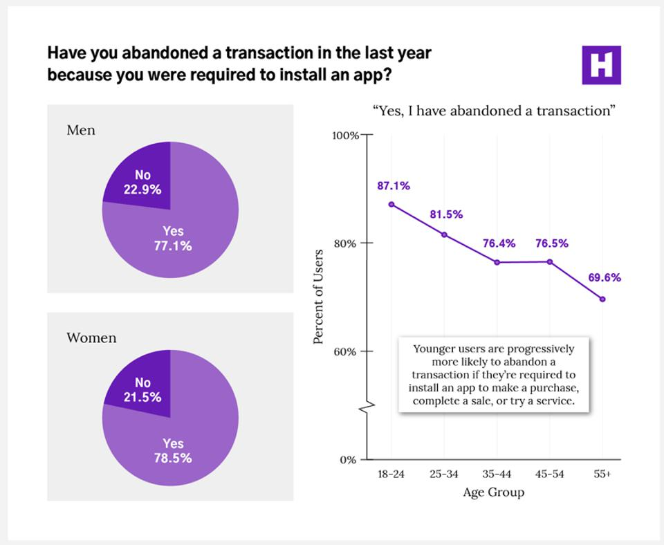 78% of us have abandoned transactions when brands require an app install to do business with them.