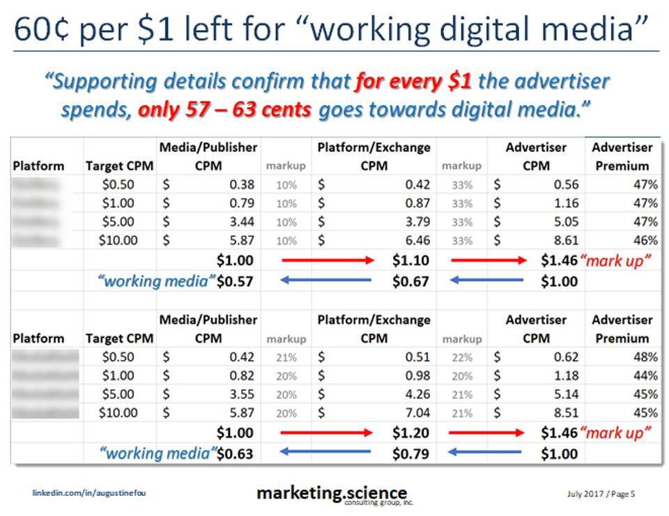 working digital media - how little of your dollar goes to showing ads