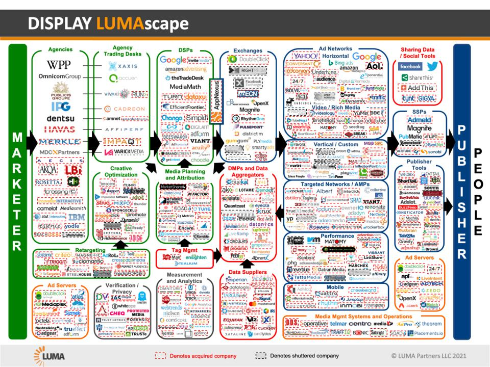 chart showing hundreds of ad tech companies