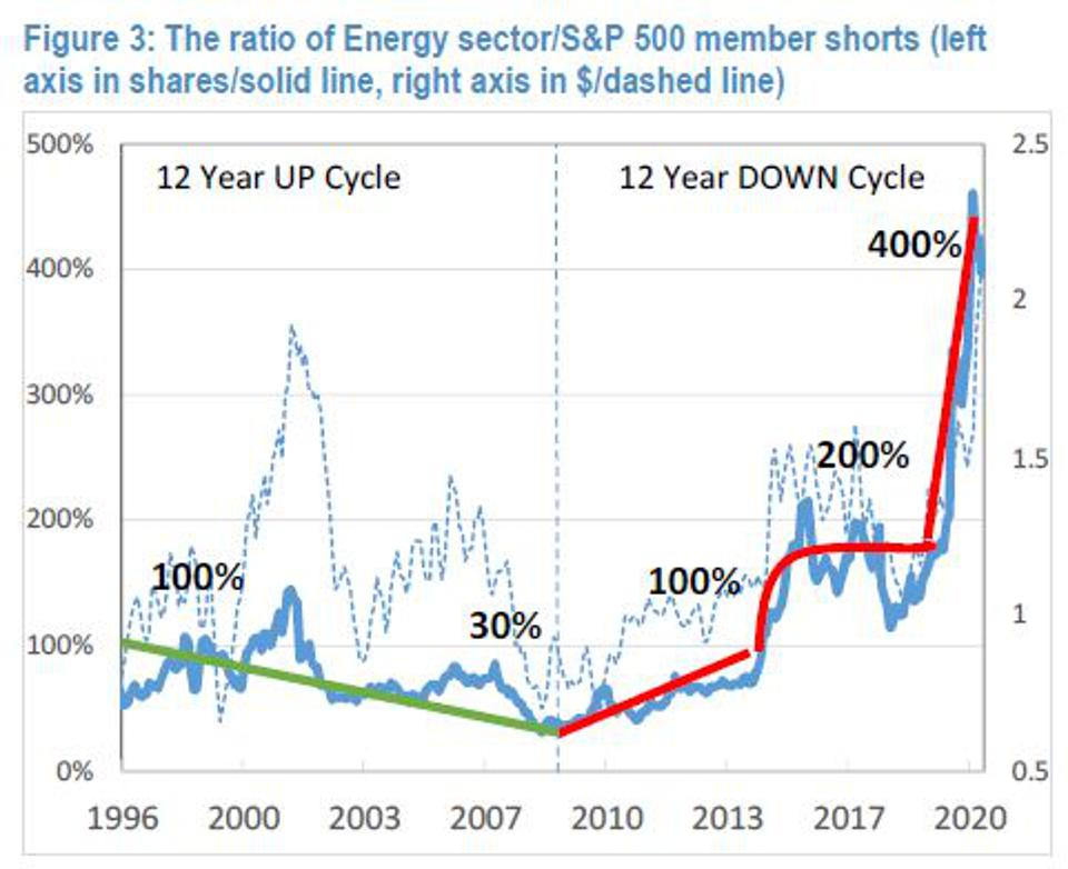 JP Morgan quantitative report shows short interest in energy is very high.