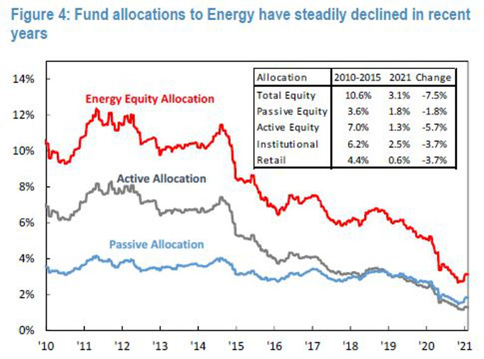 JP Morgan chart showing energy sector allocations have fallen over time.
