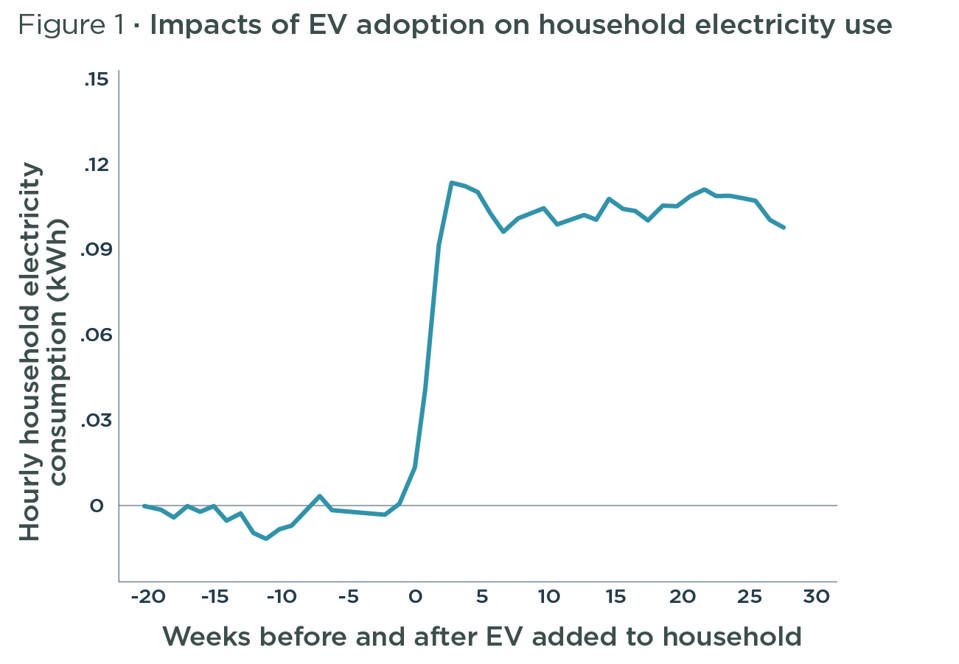 Graph of the impacts of EV adoption on household electricity use