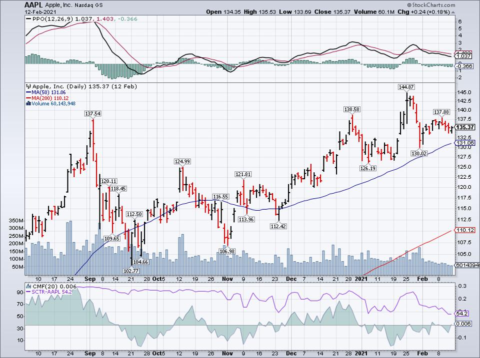 Simple moving average of Apple Inc (AAPL)