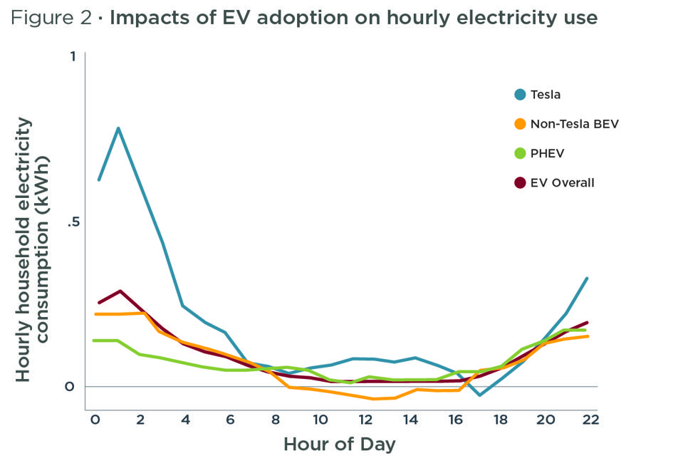 Graph of impacts of EV adoption on hourly electricity use