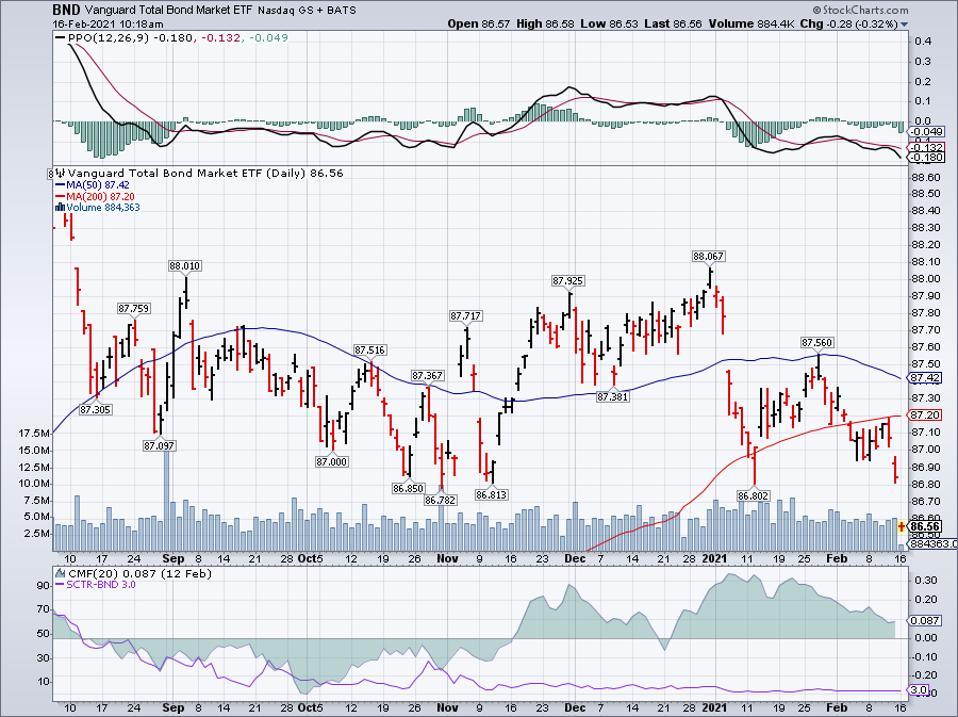 Simple moving average of Vanguard Total Bond Market ETF (BND)