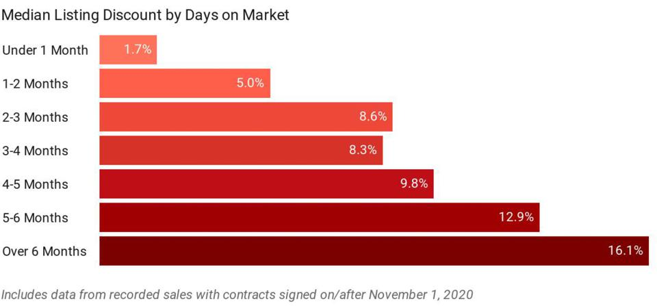 Median Listing Discount by Days on Market