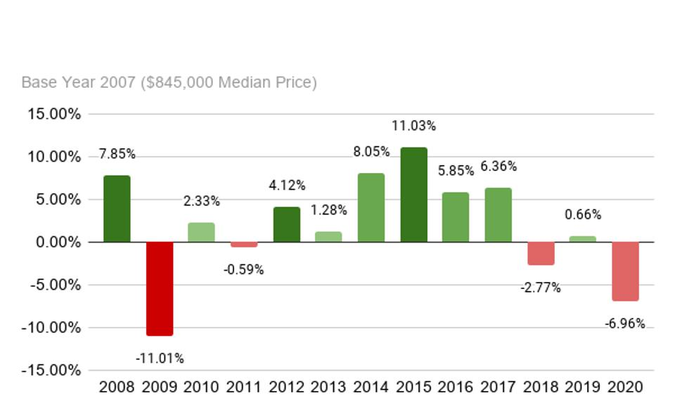 Manhattan Median Sales Price